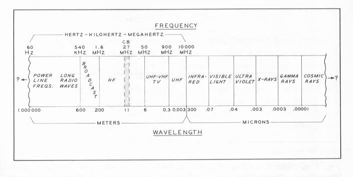 11 Meter Frequency Chart : Antenna information