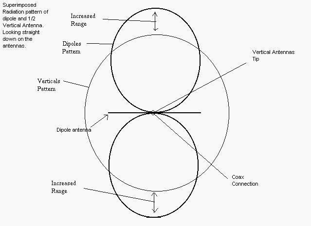 Antenna Information